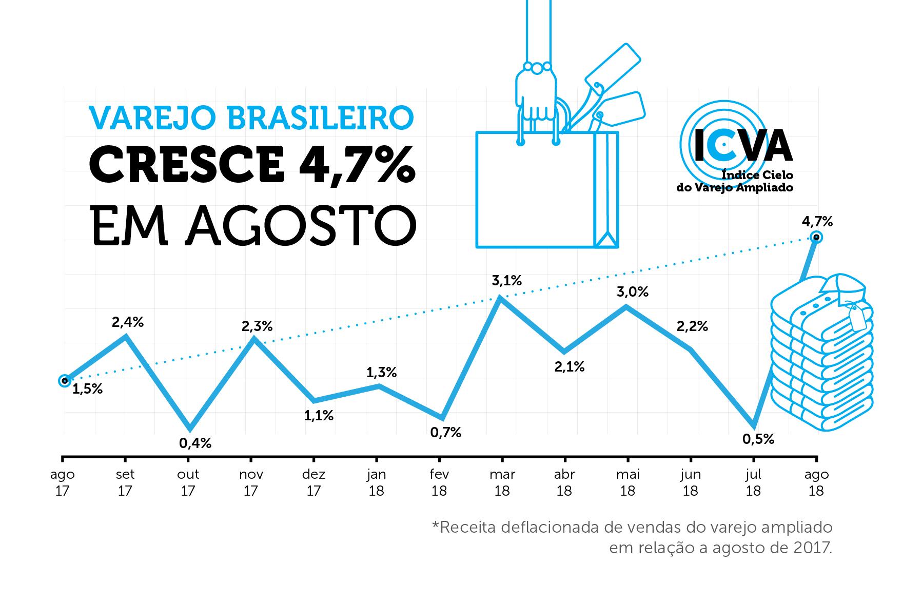 Varejo cresce 4,7% em agosto, aponta ICVA