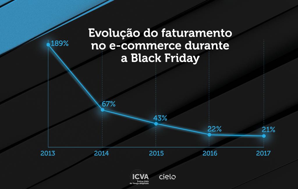 febfea75b As compras pela internet têm sido cada vez mais comuns. Nos últimos 5 anos,  o crescimento das transações digitais durante a Black Friday foi de 68%, ...
